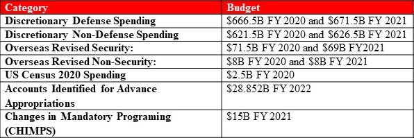 Main Bill Budgetary Changes Table