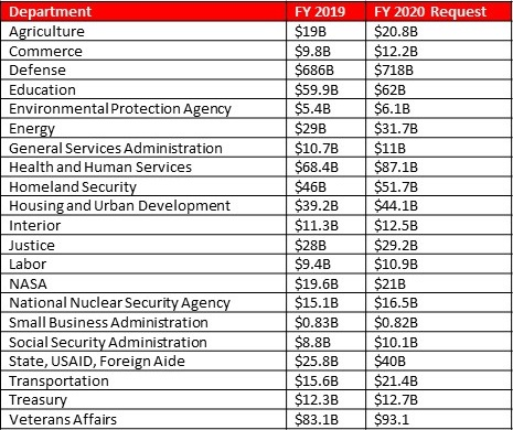Proposed Budget Requests by Agency Table