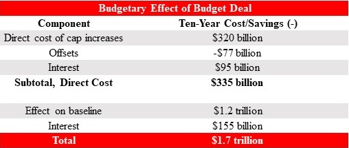 Budgetray Effect Of Budget Deal Table
